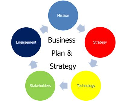 Anz guide writing business plan